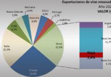 exportación vino de Rioja